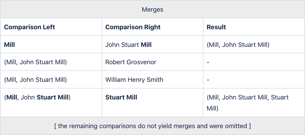 Table 2: Pairwise alias comparisons and resulting merges. Matches highlighted in bold.