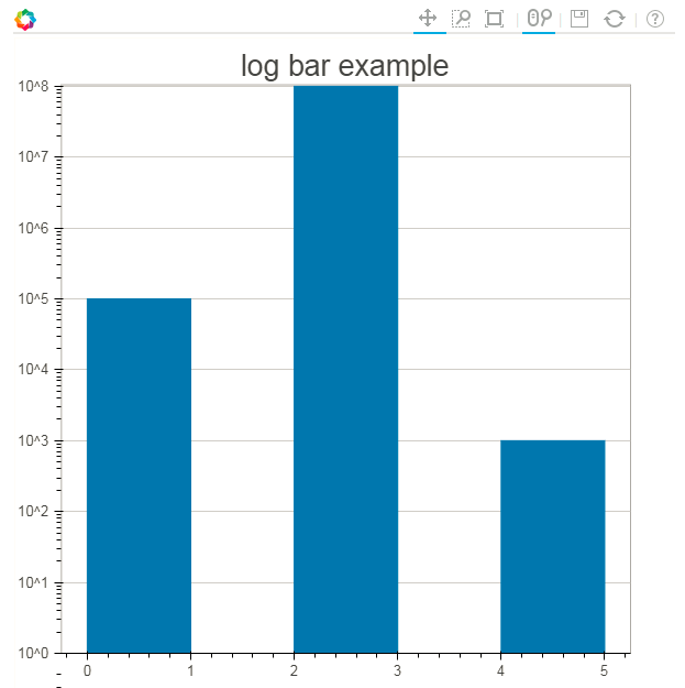 histogram with log y-axis (quad glyph, y_axis_type='log