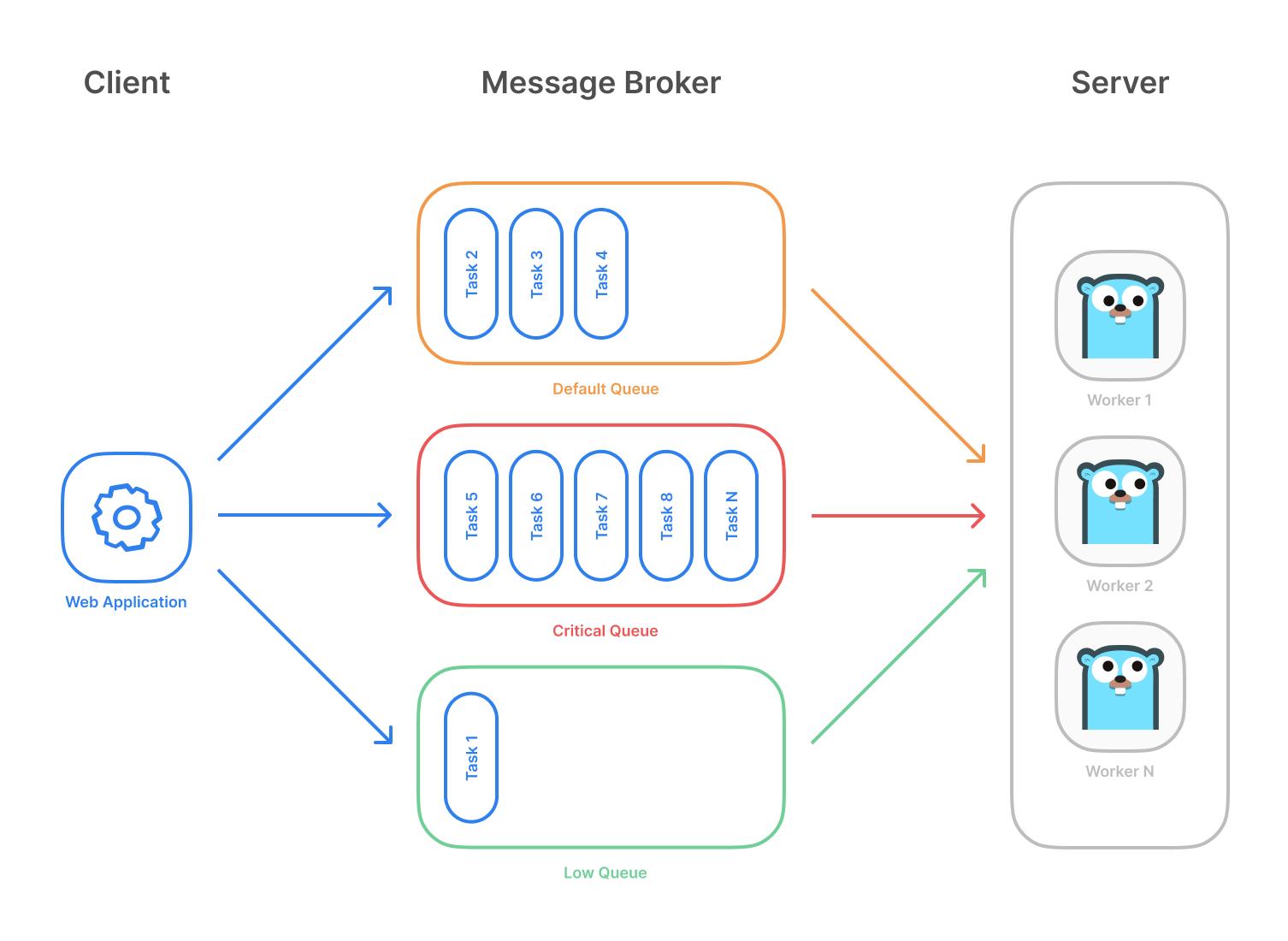 Task Queue Diagram