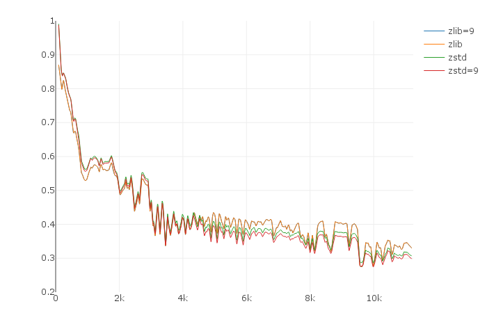 Compression ratio worse than zlib for small blobs · Issue #1134