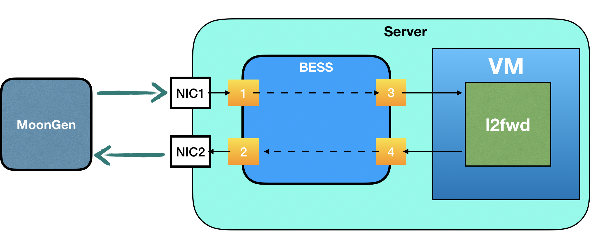 BESS connecting to VM · Issue #874 · NetSys/bess · GitHub