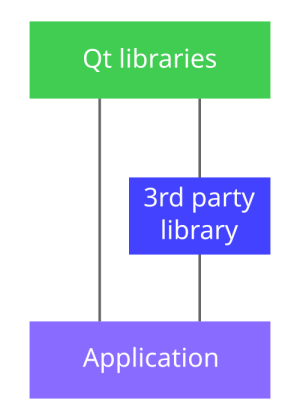 Proper way to deploy 3rdparty Qt Quick plugins · Issue #319