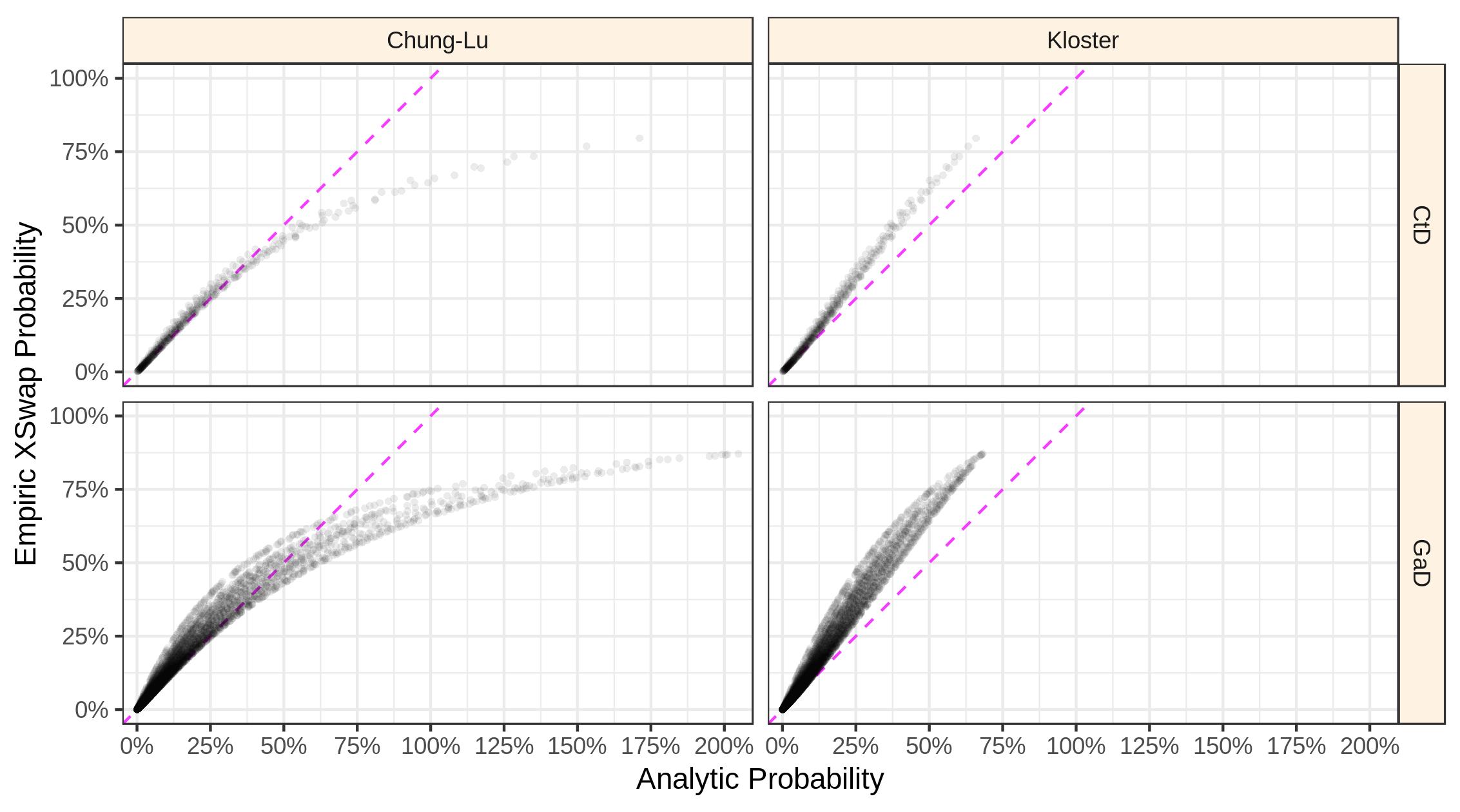 xswap-versus-analytic-priors