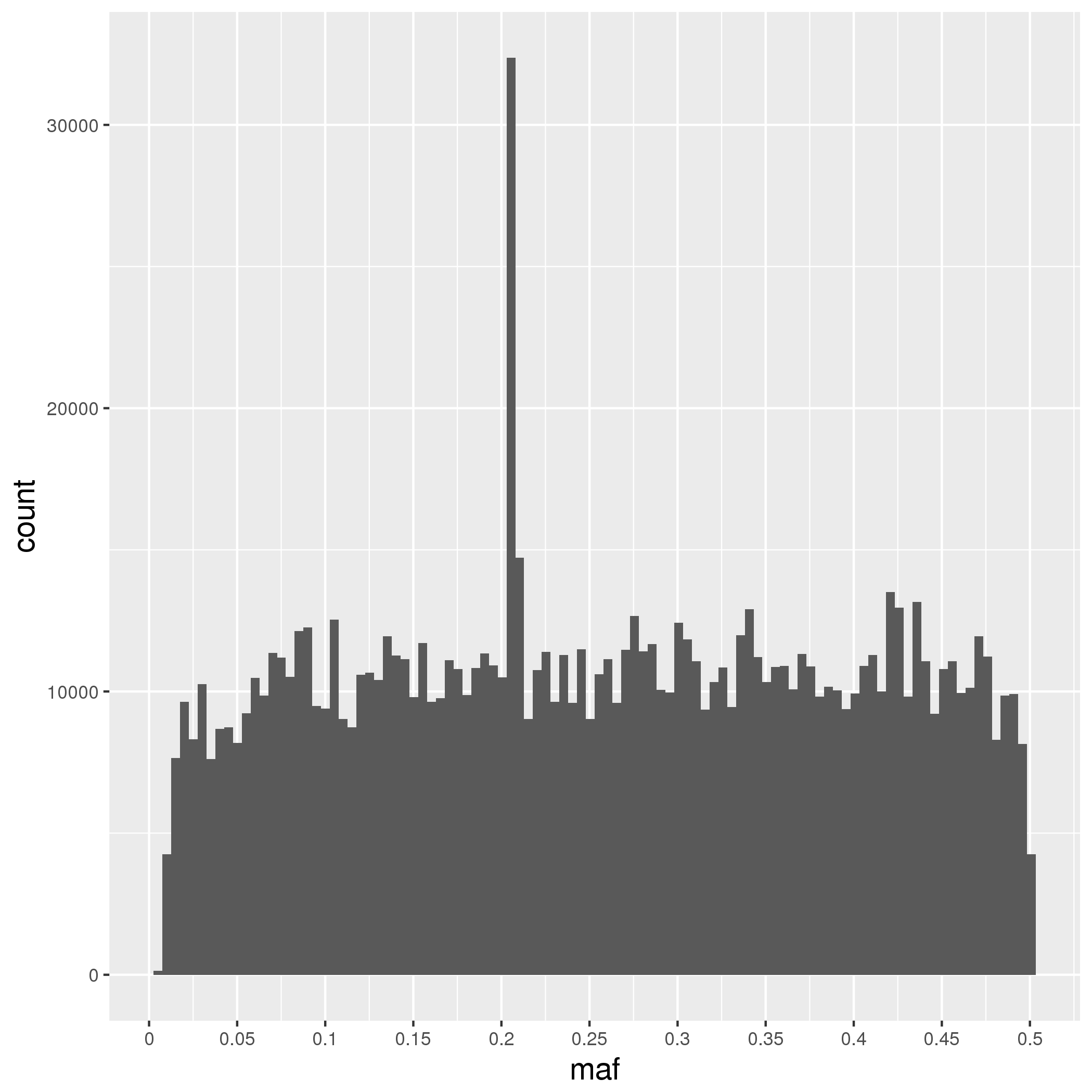 Figure 3: Minor allele frequency of eQTLs in the GTEx v7 whole blood tissue.