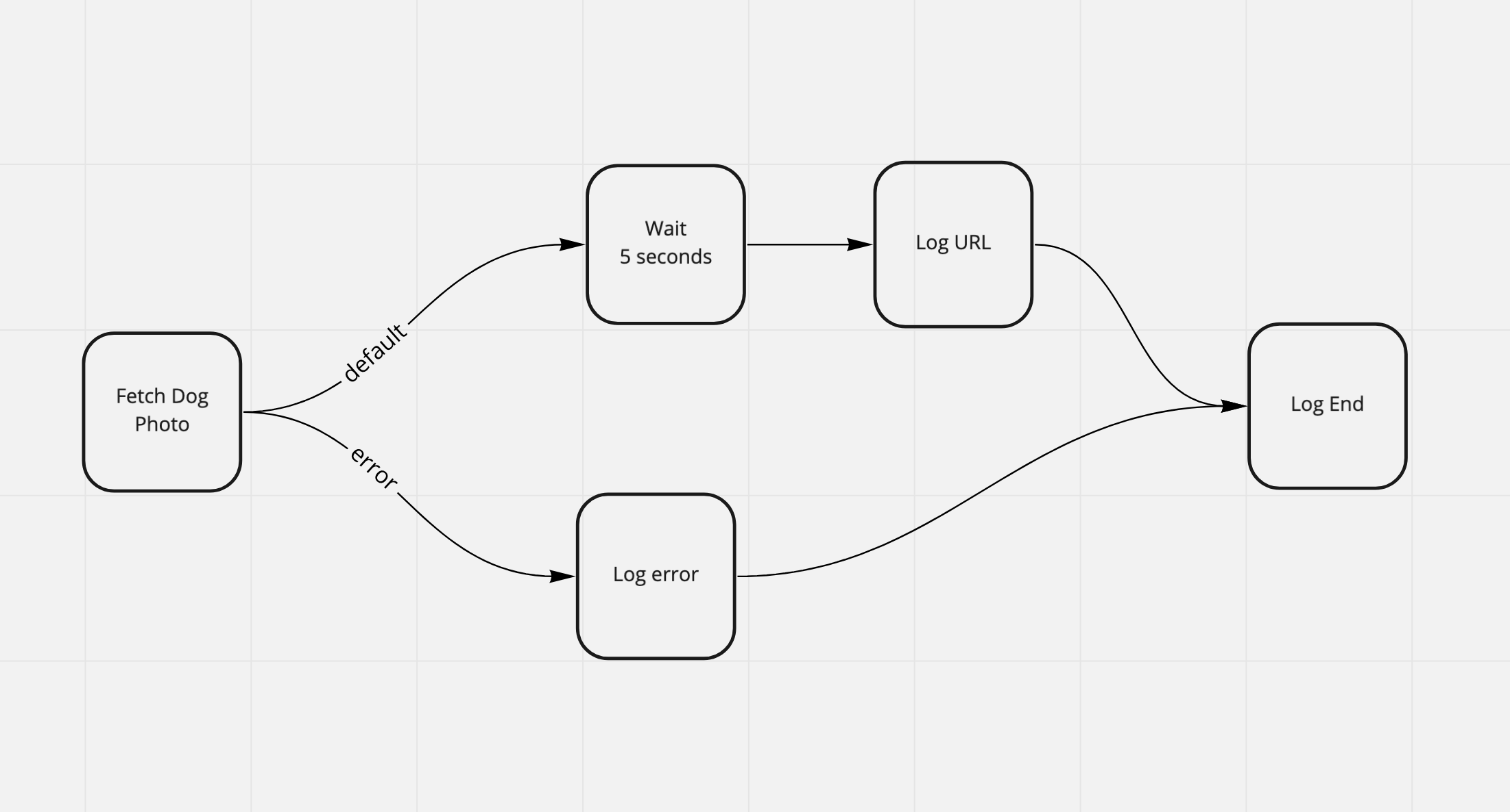 Image of Workflow