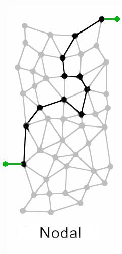 nodal-network