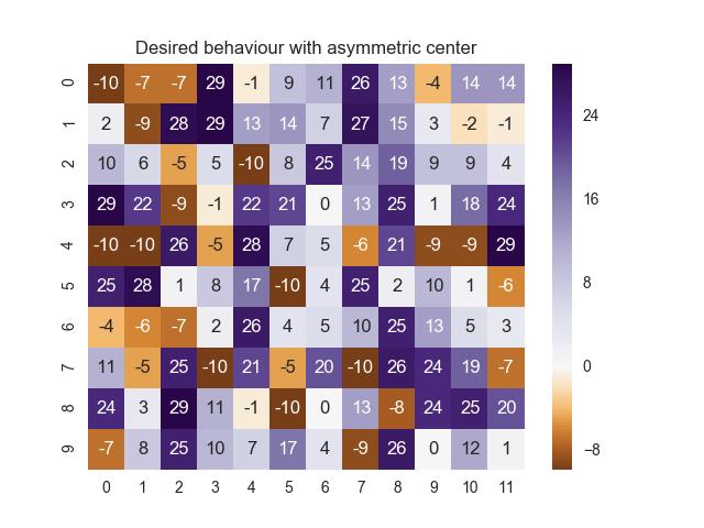 Heatmap with custom center doesn't preserve vmin/vmax