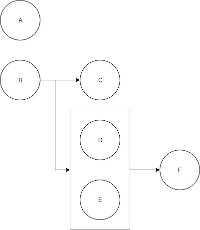 Workflow example diagram