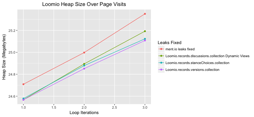loomio_dynamic_view_leaks