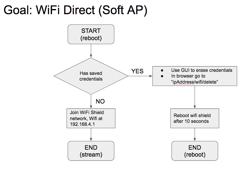 Cannot connect · Issue #51 · OpenBCI/OpenBCI_WIFI · GitHub