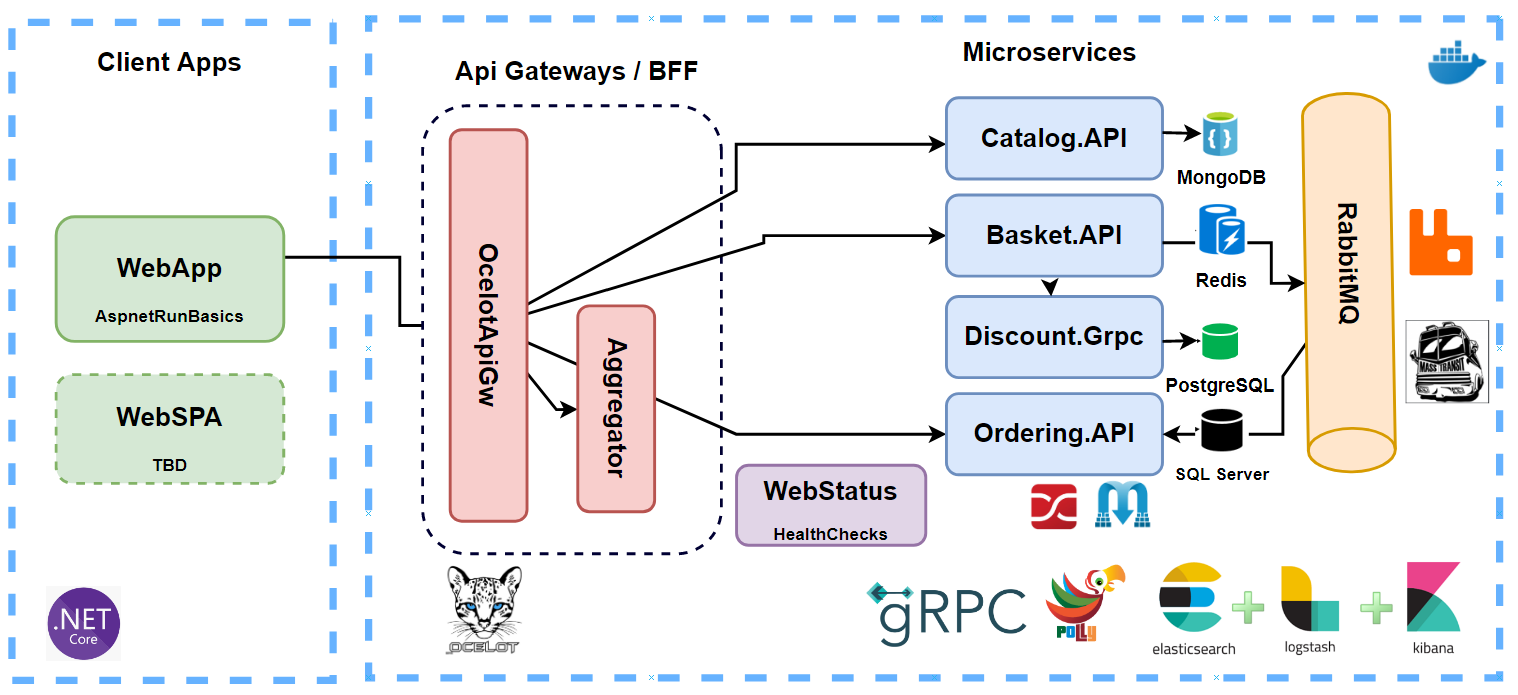 microservices_remastered