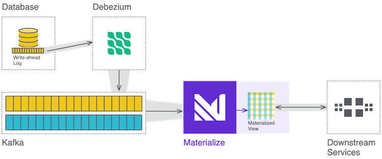 Join Kafka with a Database using Debezium and Materialize