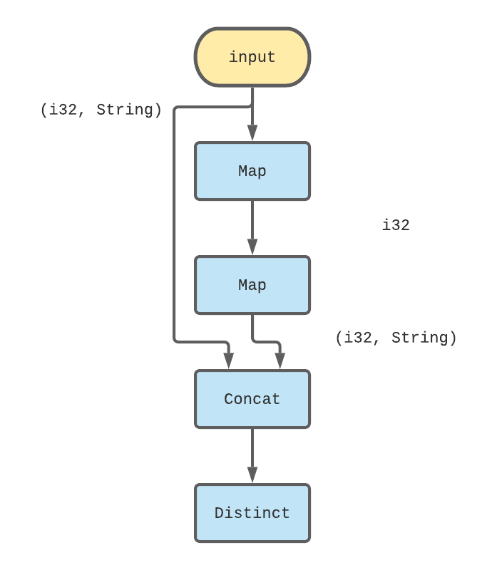 Fizzbuzz single iteration