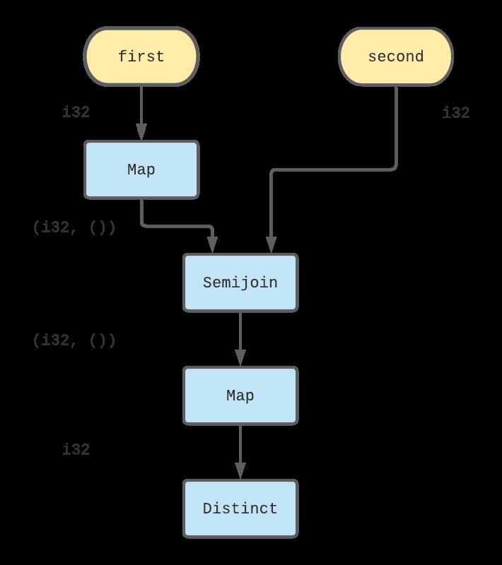 Integer Intersect