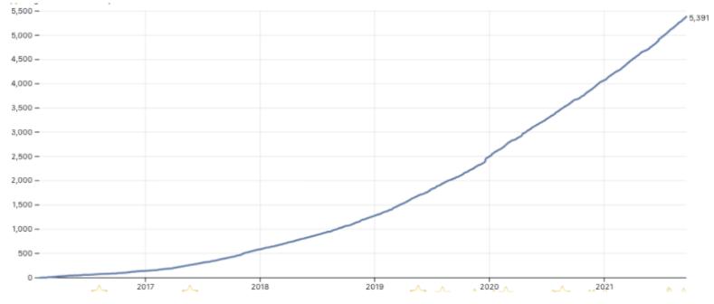 Stargazers of debezium/debezium over time