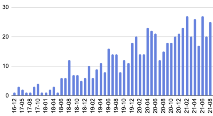 StackOverflow posts about Debezium by month
