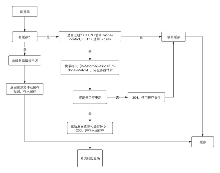 无标题流程图 (1)