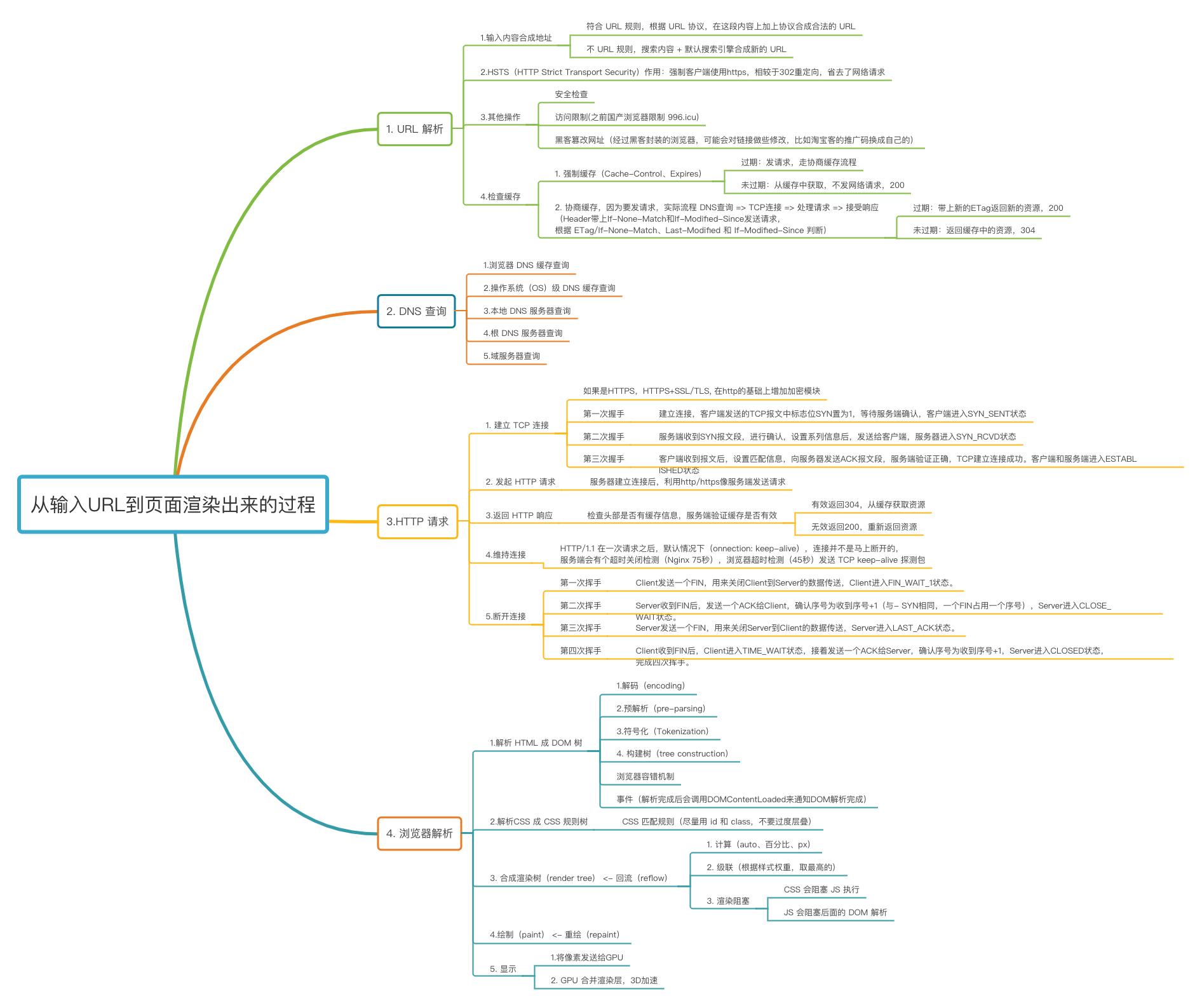 从输入URL到页面渲染出来的过程