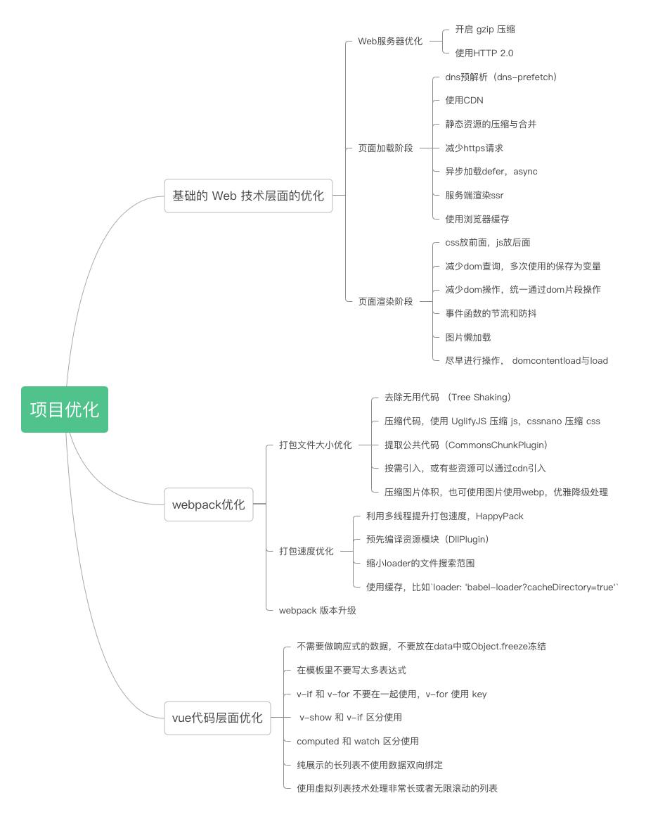 前端项目优化(vue)