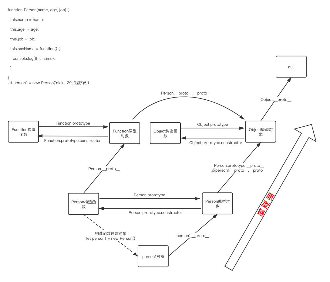 构造函数原型链 (4)
