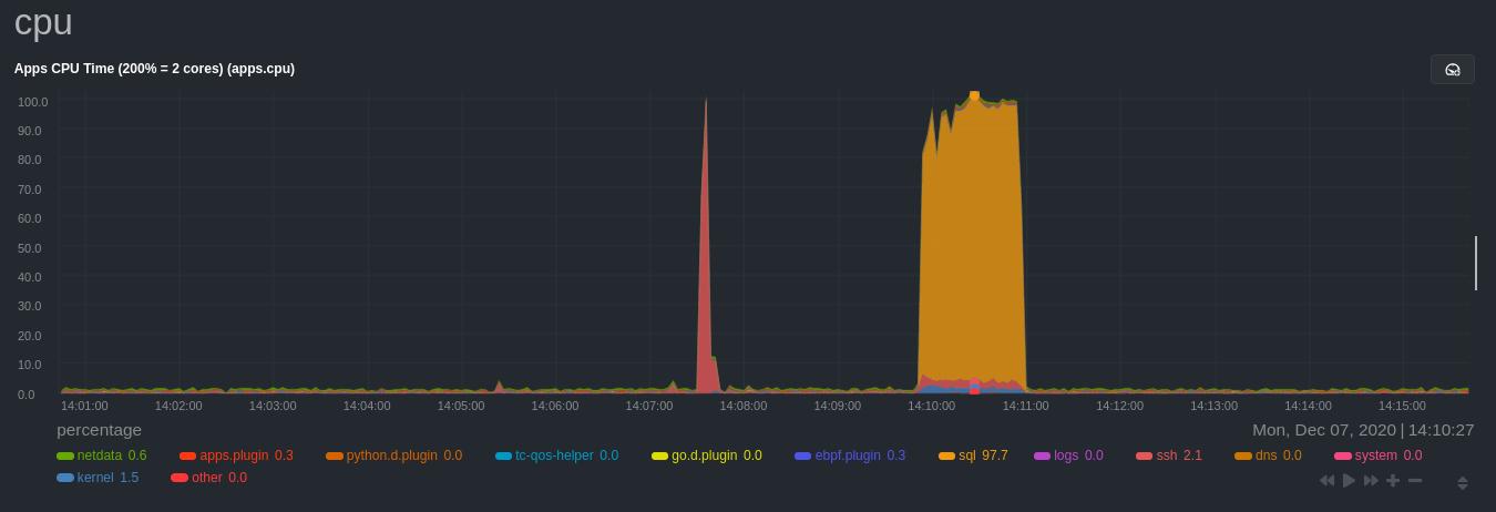 Per-application CPU utilization metrics