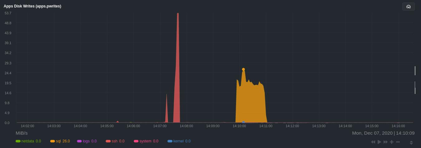 Per-application disk writing metrics