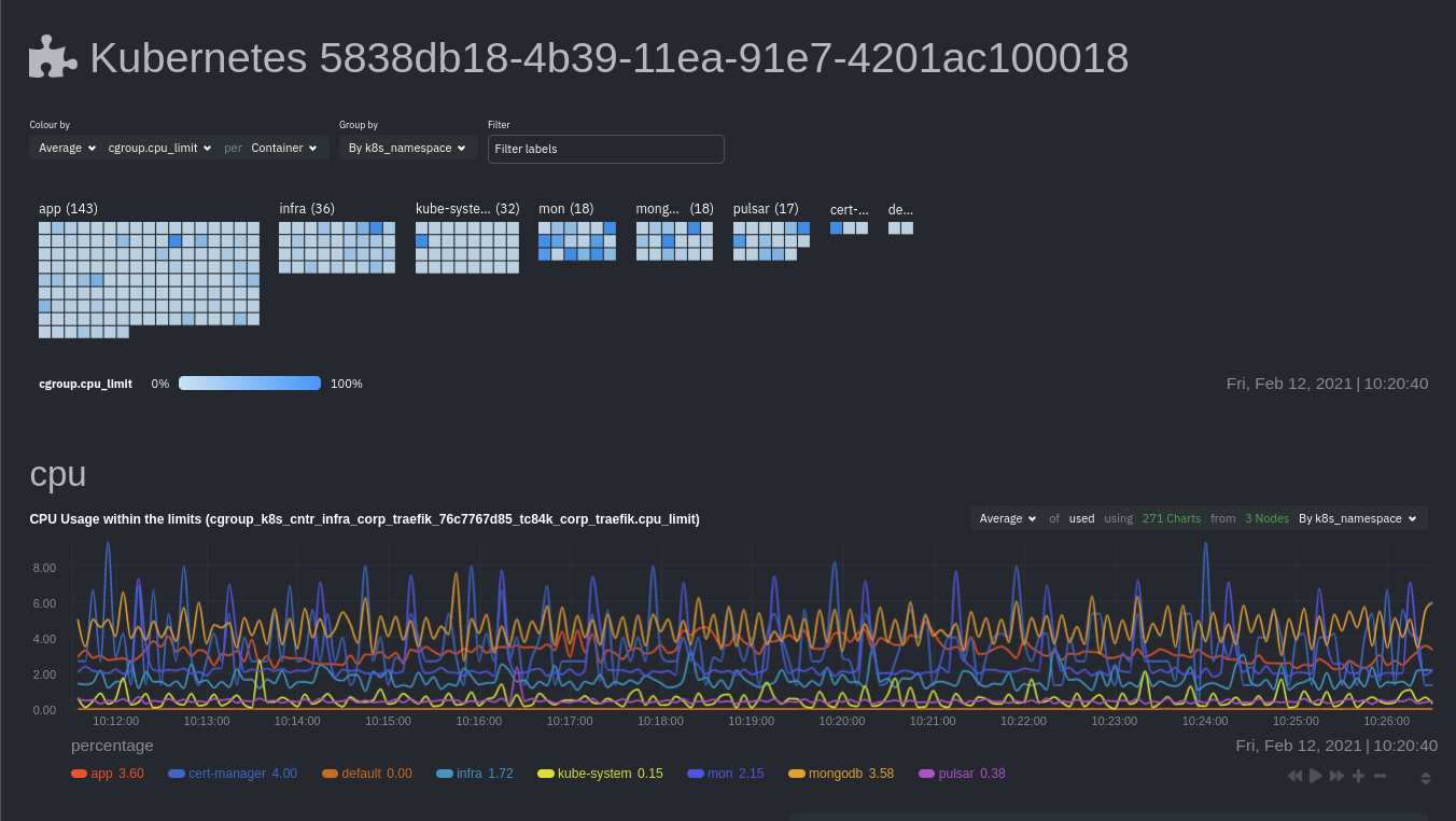 Netdata's Kubernetes monitoring visualizations