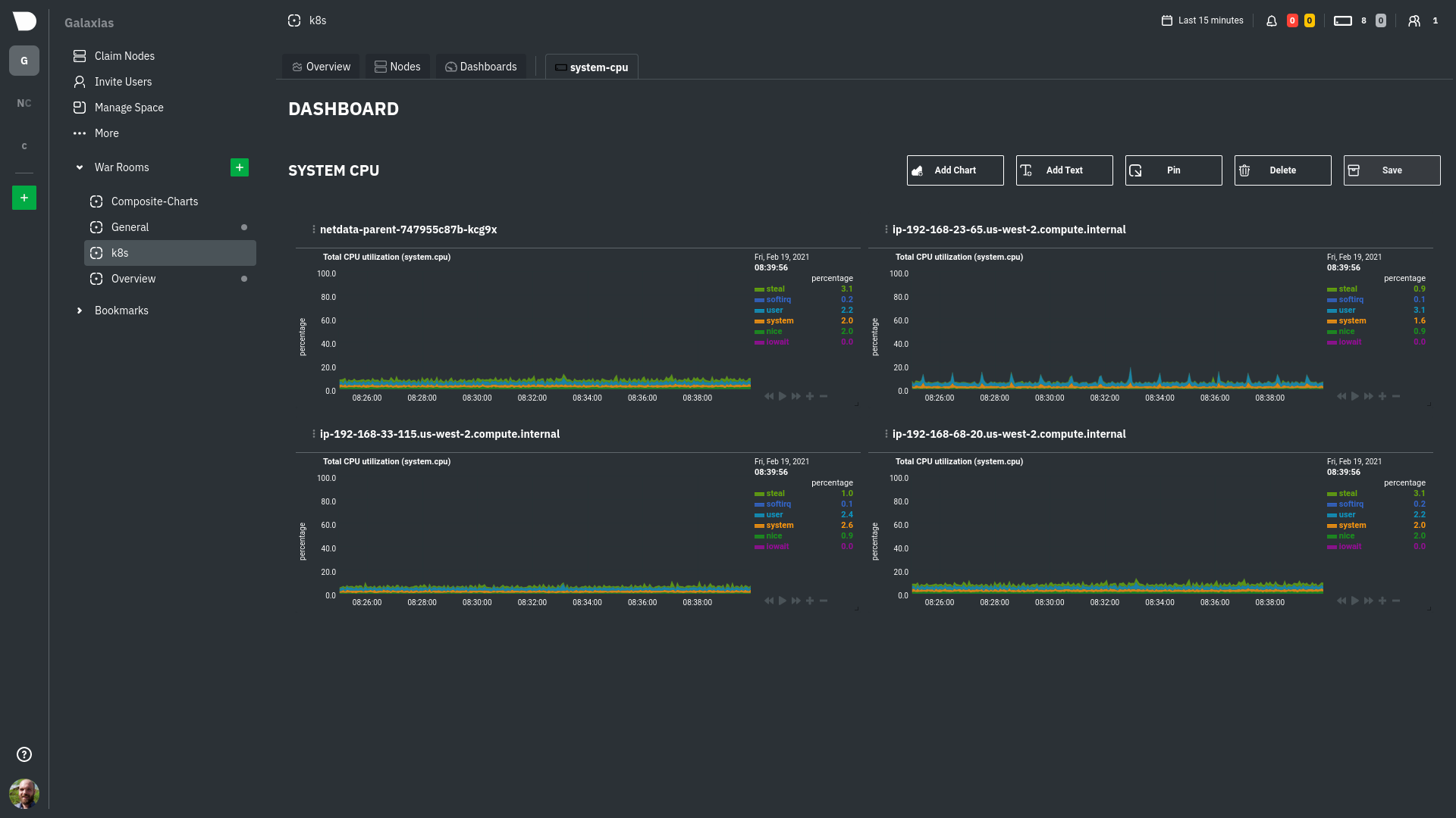 An example multi-node dashboard for system CPU metrics
