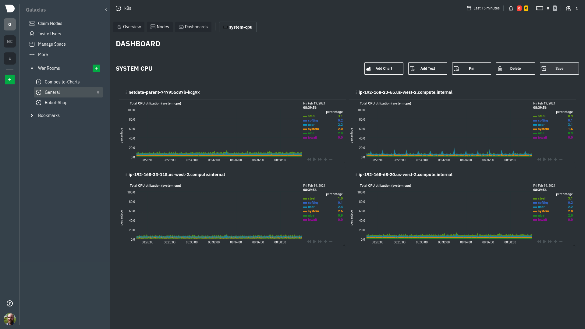 An example system CPU dashboard