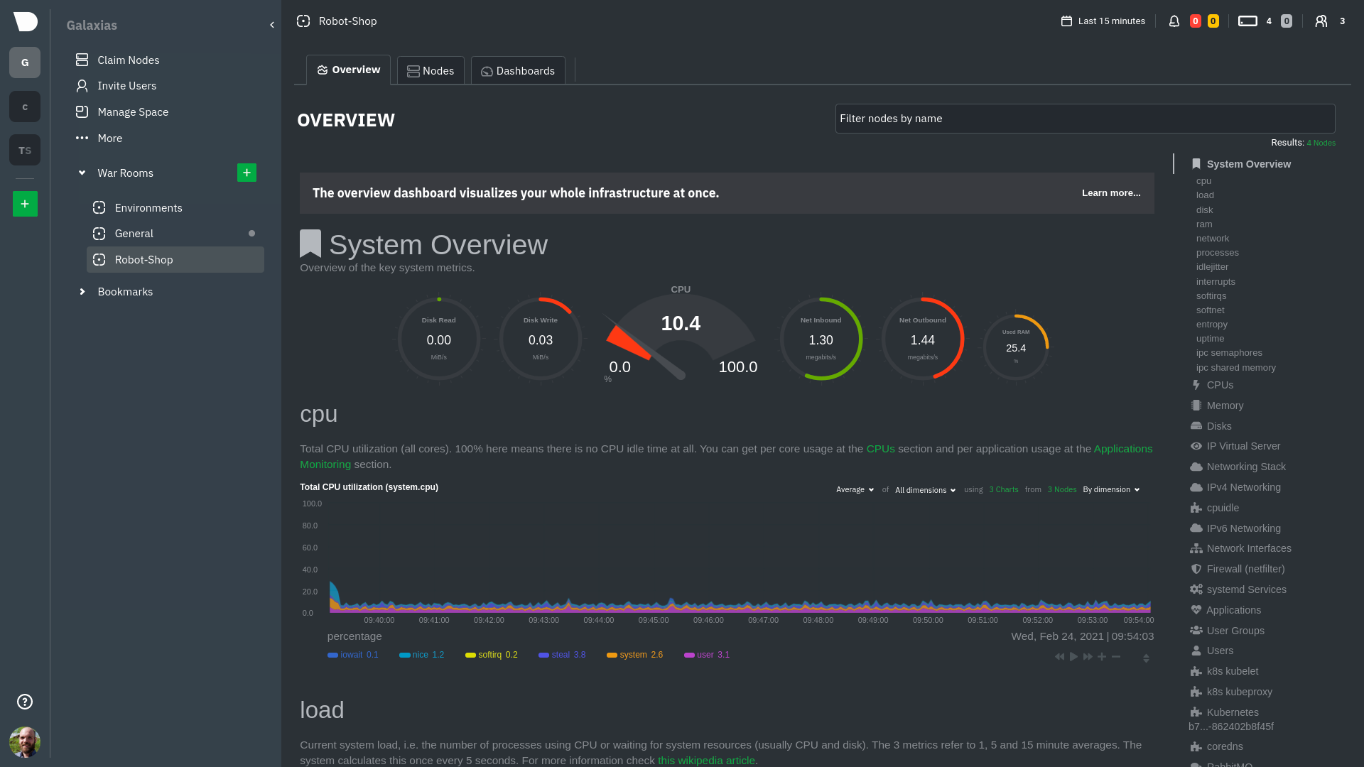 Netdata's Kubernetes monitoring dashboard
