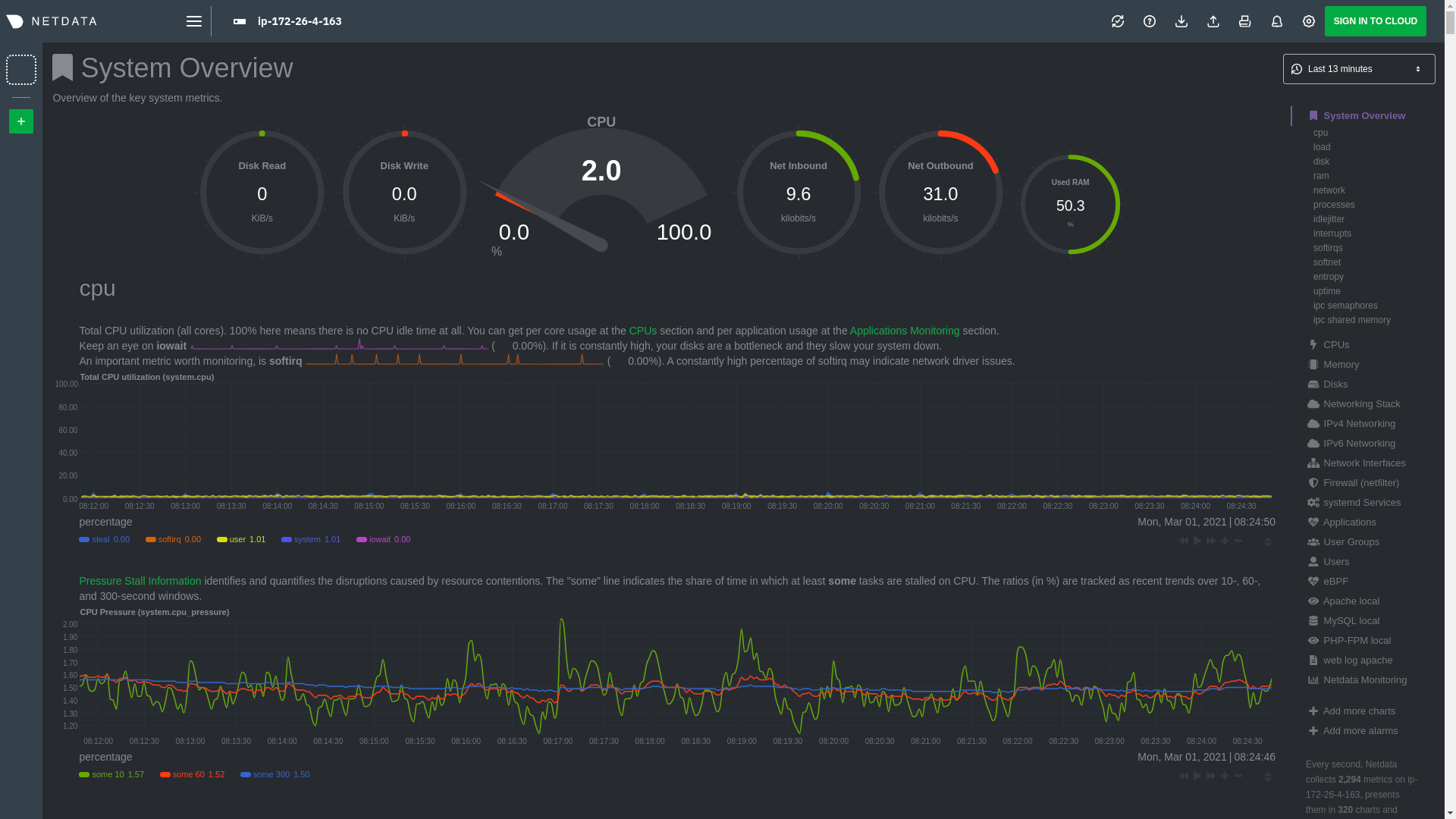 The Netdata dashboard