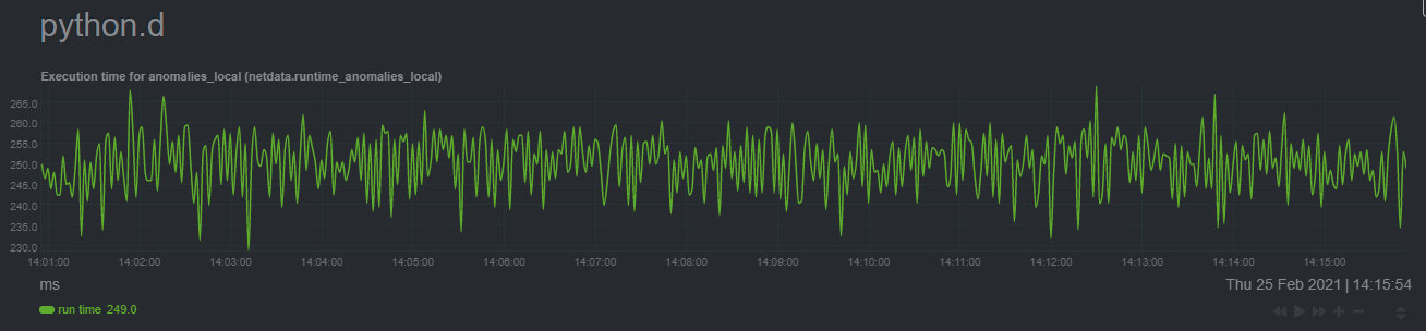 Execution time of anomaly detection on the Raspberry Pi