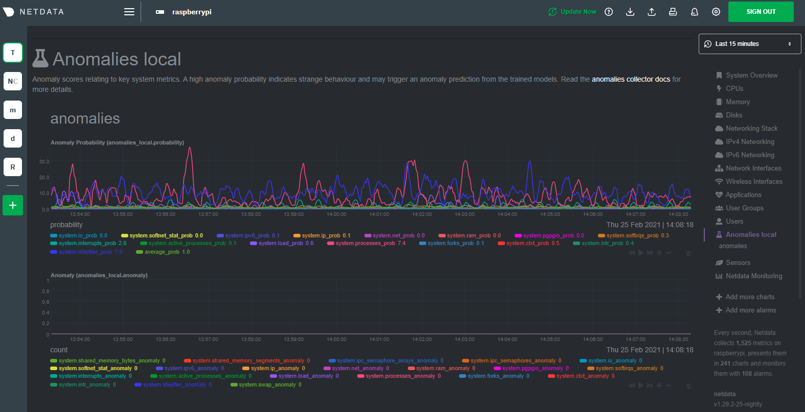 Anomaly detection on the Raspberry Pi
