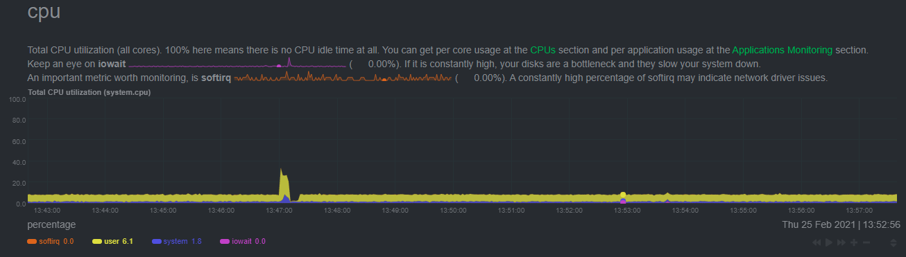 CPU utilization of anomaly detection on the Raspberry Pi