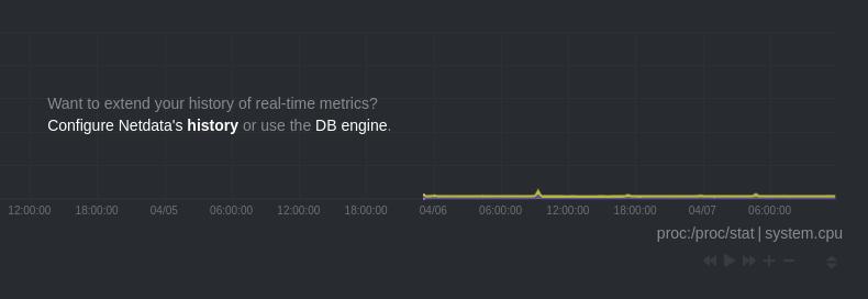 Screenshot of reaching the end of historical metrics storage