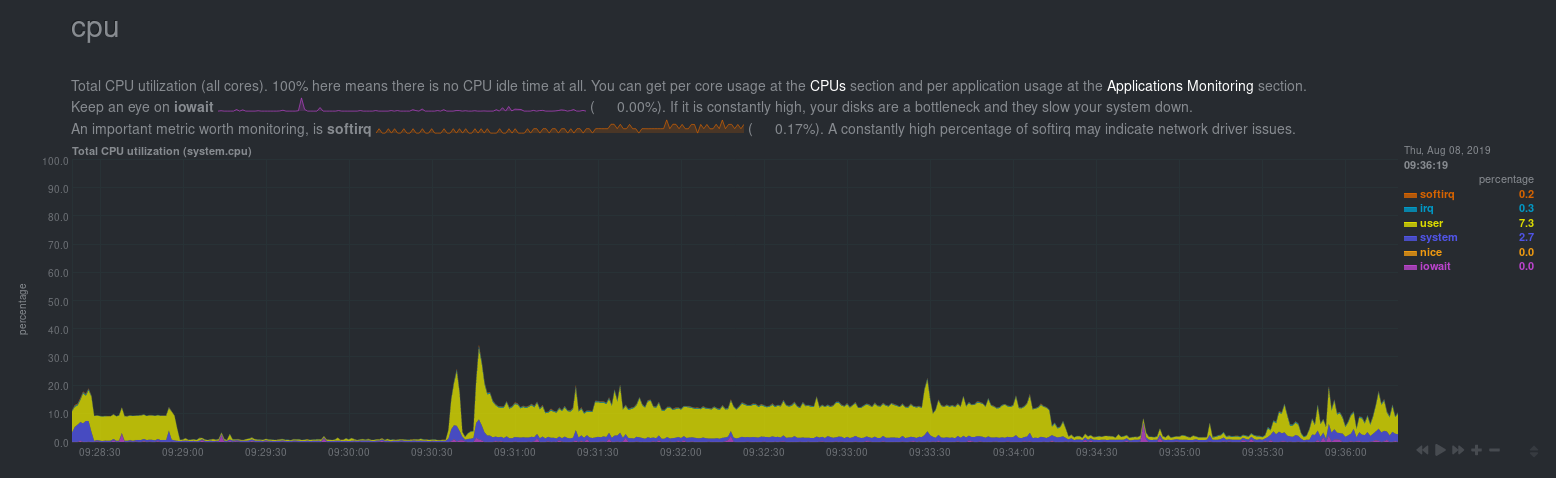 Screenshot of the system CPU chart in the Netdata dashboard