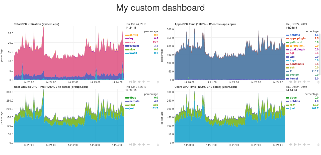 A custom dashboard with four charts side-by-side
