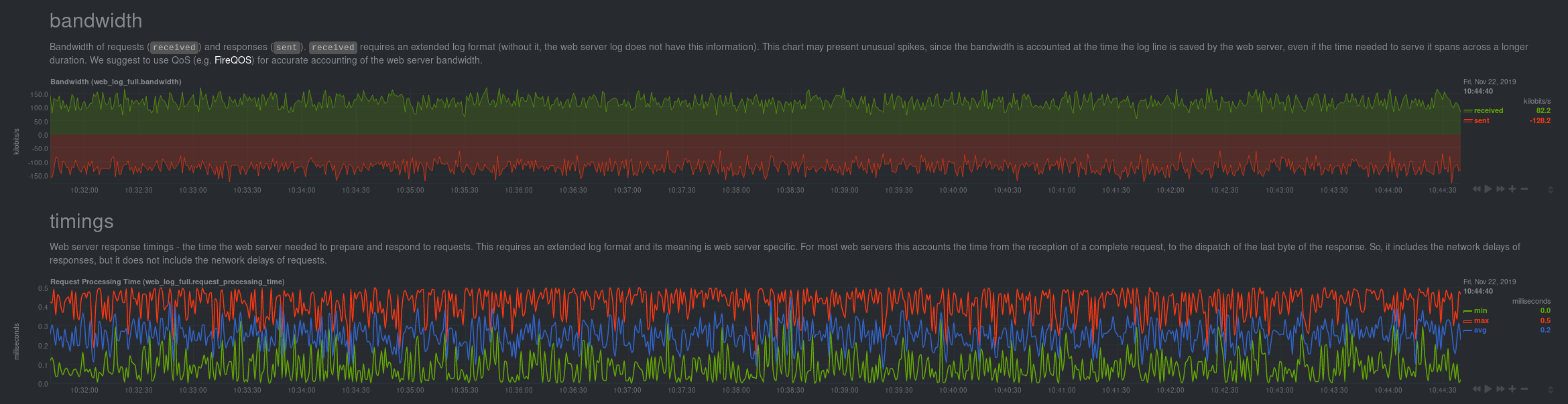 Example of real-time web server log metrics in Netdata's dashboard