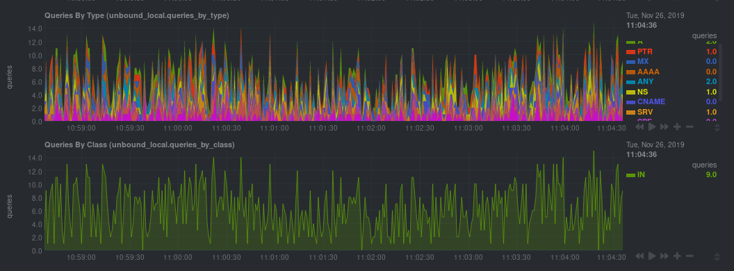 Some charts showing Unbound metrics in real-time