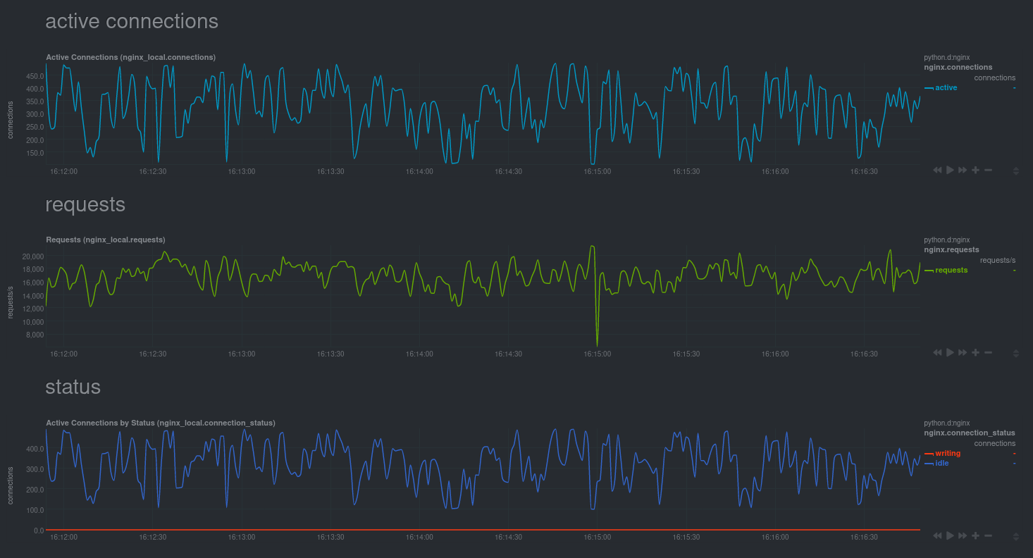 Real-time charts for an Nginx web server running inside of a Docker container while it's undergoing a stress test.