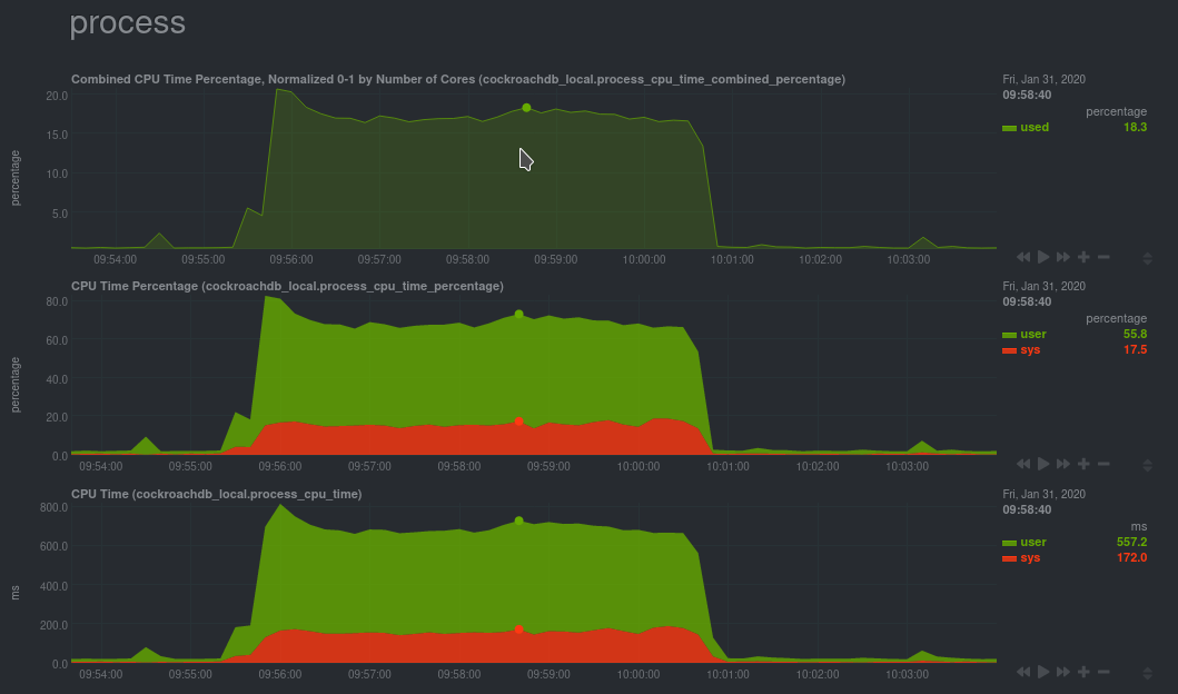 CPU utilization charts from a CockroachDB database monitored by Netdata