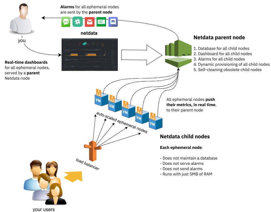 A diagram of an auto-scaling setup with Netdata