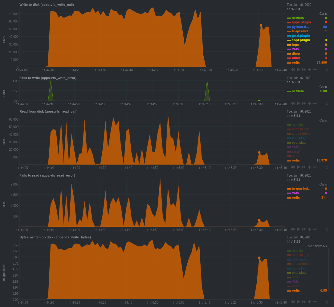 Screenshot of eBPF metrics during a Redis benchmark