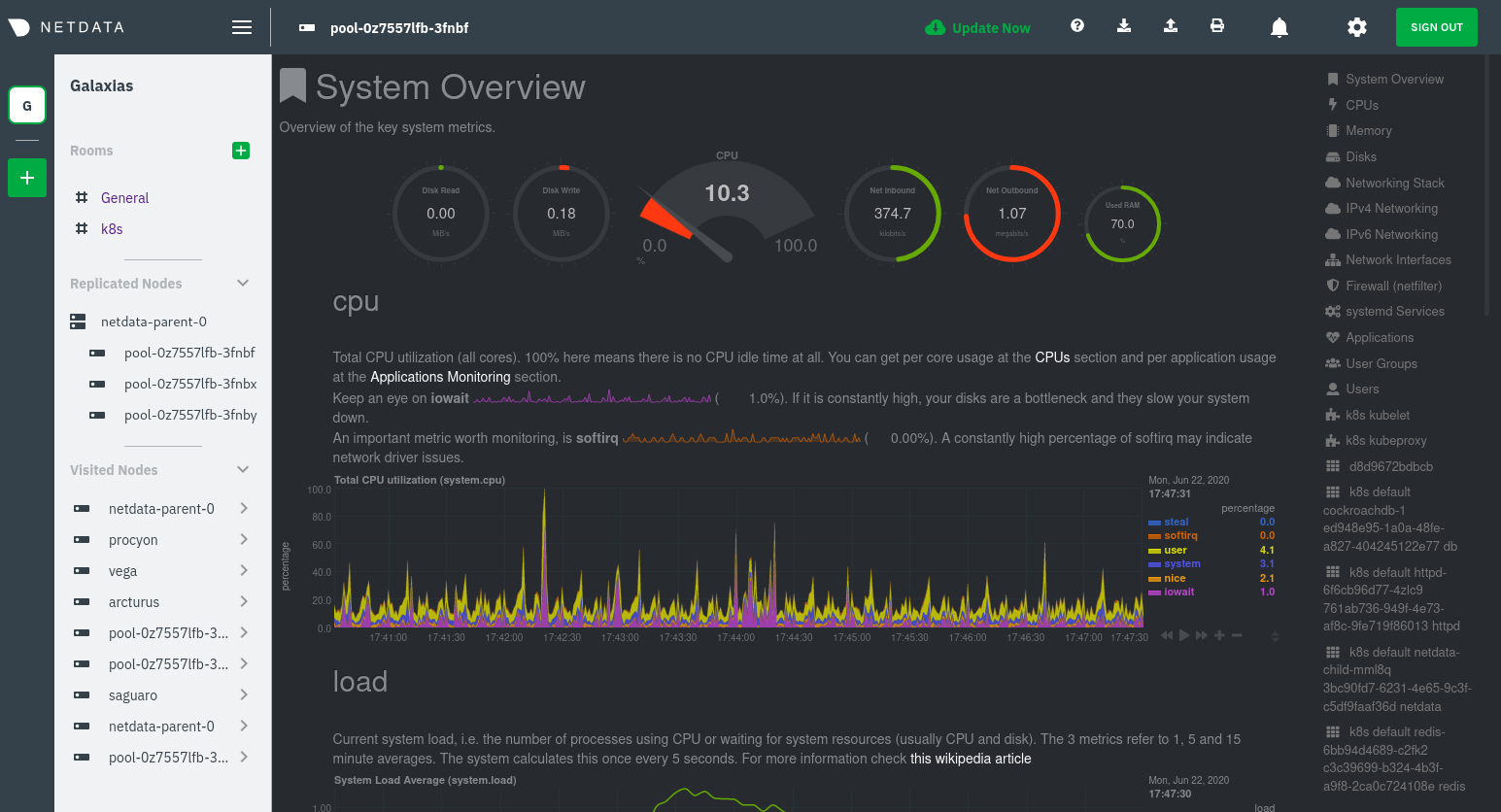 The Netdata dashboard monitoring a pod in a Kubernetes cluster