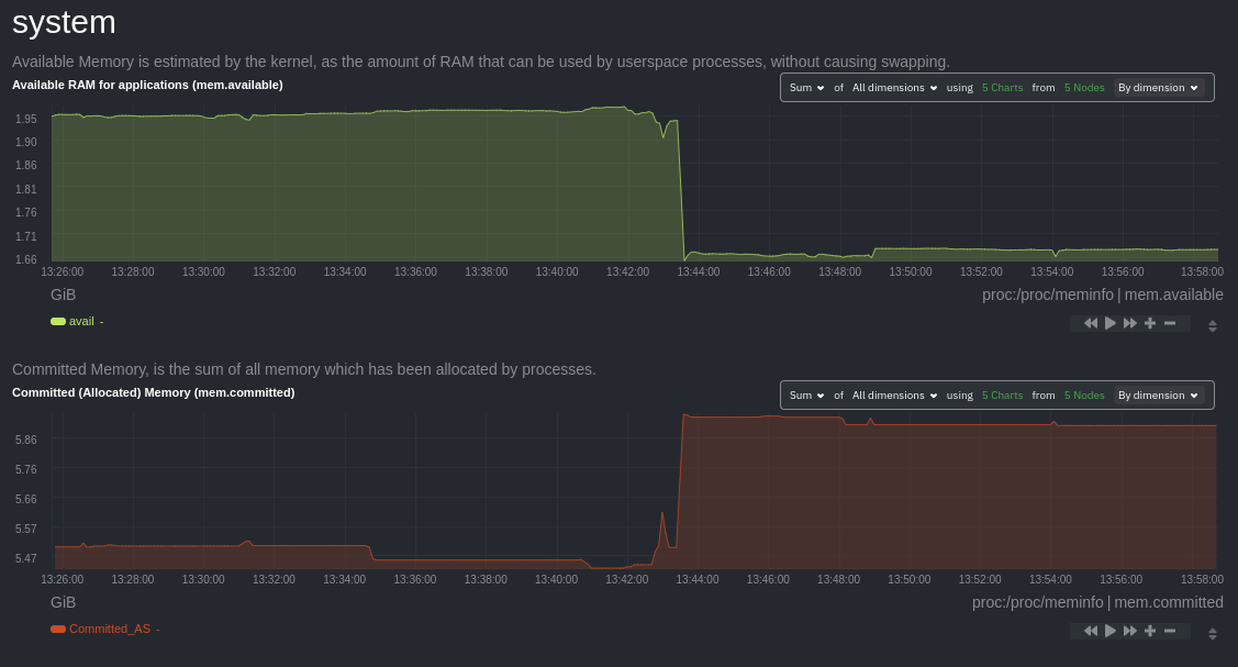 Composite charts showing available and committed RAM across an infrastructure