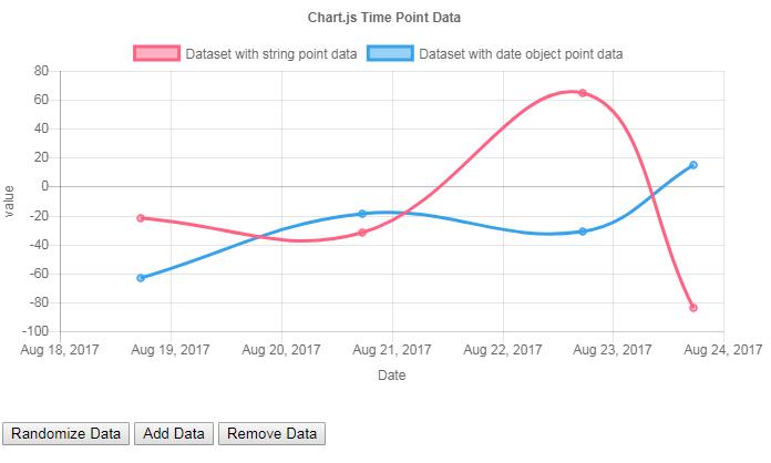 Madison : Xaxes type chartjs