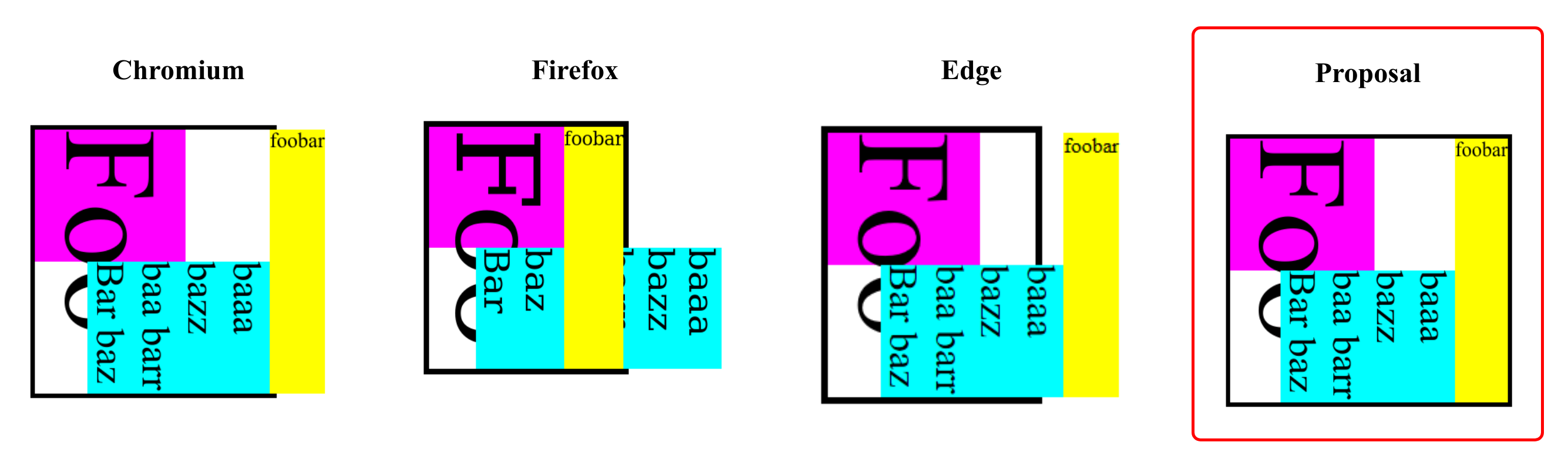 Output of the previous example in the different browsers and current proposal