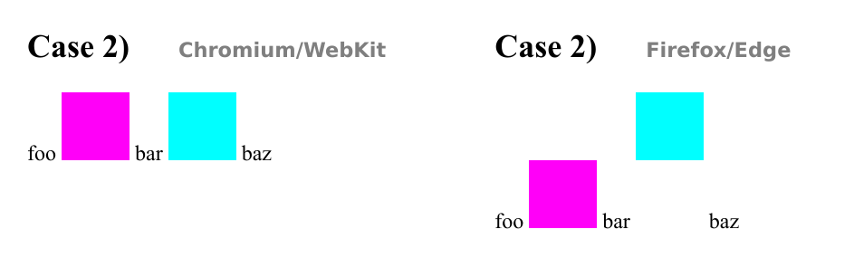 Output of case 2)