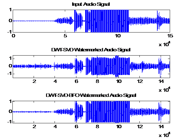 GitHub - earthat/DWT-SVD: Audio Watermarking by DWT-SVD