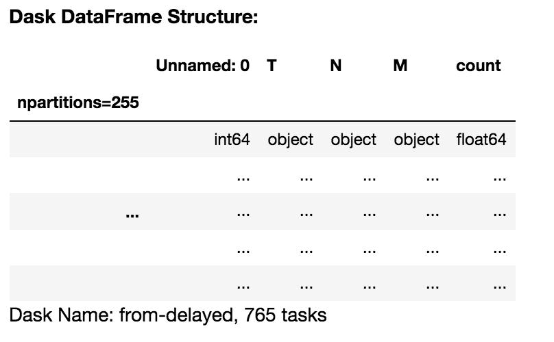 Pandas Read_csv Append To Dataframe (Choices)